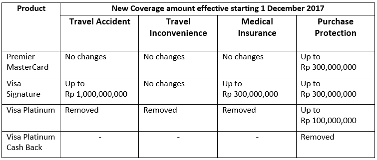 Travel Insurance and Purchase Protection Coverage Adjustment