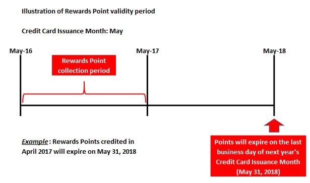 Rewards point hsbc indonesia call us colourmoves