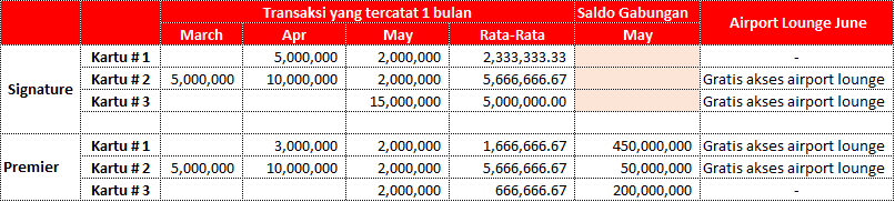 Rewards Point | HSBC Indonesia