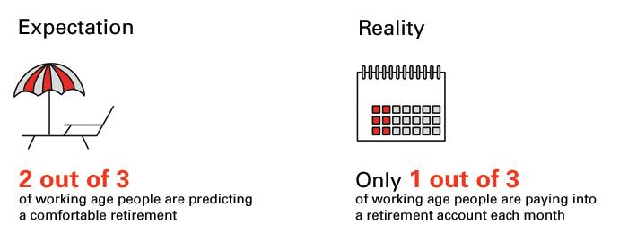 Retirement Planning | HSBC Indonesia